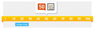 Sample Klout Score Graph